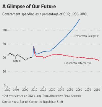2009-04-01-gop_budgets_graph1